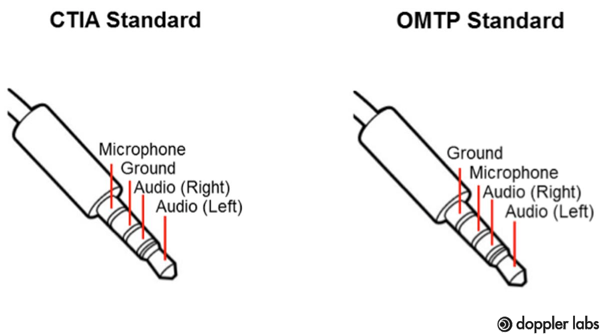CTIA And OMTP Standards