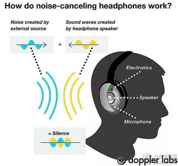 Noise canceling headphones are very important to us